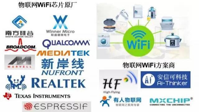 物联网WIFI厂商