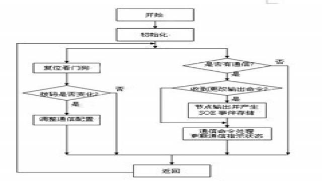 软件设计流程见图7。