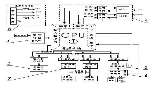 图1 电路结构 1.1 主控CPU ARTU-J16型16路遥控执行单元设计采用ATMEL公司的ATmega128,单芯片实现双路RS485通讯、数据处理、事件记录存取,显示和16路继电器常开接点的输出状态控制。ATmega128是ATMEL公司推出的一款8位RISC结构高速低功耗单片机,在16M时钟频率时系统性能可达16MIPS,内带128k的FlashROM、4k的EEPROM、4k系统SRAM;可扩展64k外部存储器;两路UART通讯口。同时该芯片拥有JTAG在线编程口,方便用户调试,降低了开发成