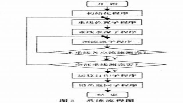 系统软件流程图