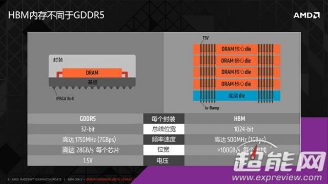 HBM技术带宽更高,功耗更低