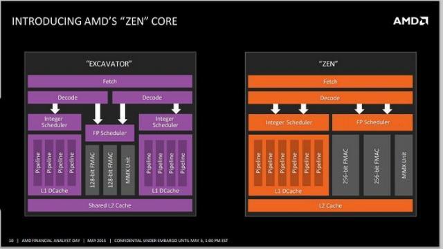 Zen架构处理器将回归传统的SMT多线程架构