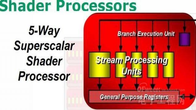 G80流处理器(SP)架构'
