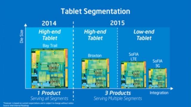 Intel移动芯片发展路线图