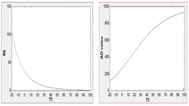 图2 温度和电阻的关系曲线