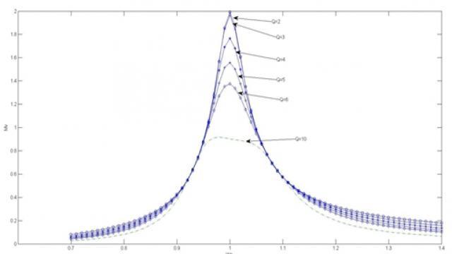 图3 具有不同品质因数的电压传递函数