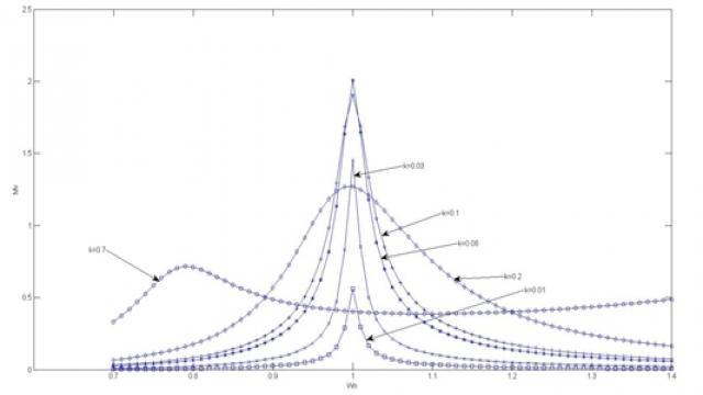 图4 具有不同耦合因数的电压传递函数