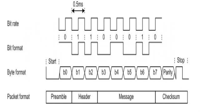 图7数据格式