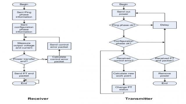 图10 软件流程图