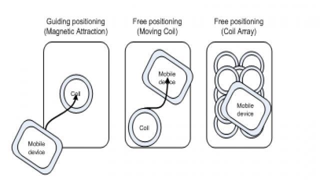 图6 三种功率发射器定位类型