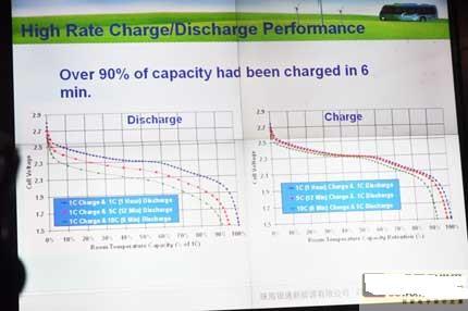 动车和混合动力车电池的正负极材料分别采用了lmo、硬炭(hc )高清图片