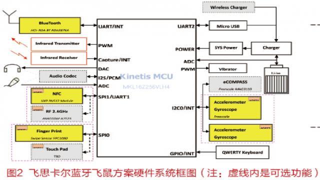 超低功耗蓝牙空中飞鼠硬件系统框图