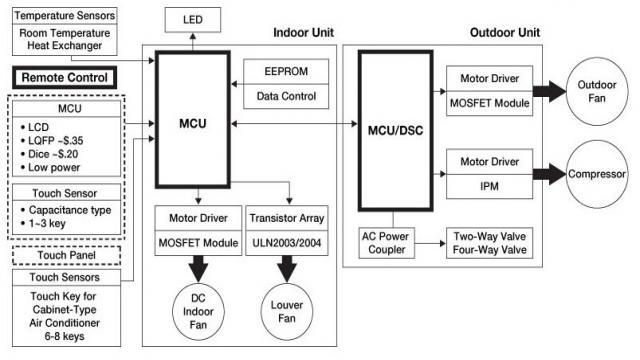 无刷直流电机(bldc)