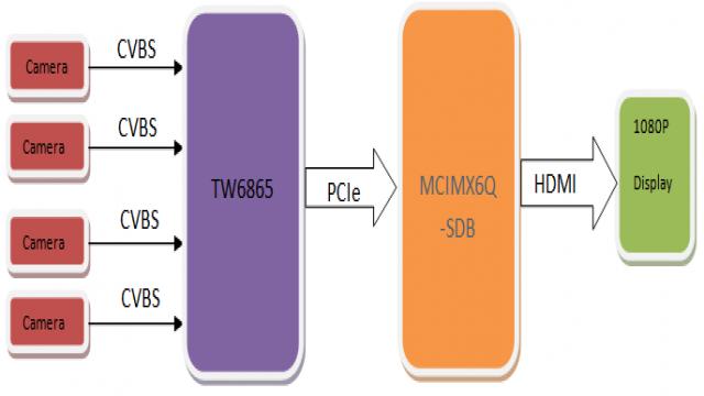 飞思卡尔低成本车规等级360度环视解决方案-硬件系统框图
