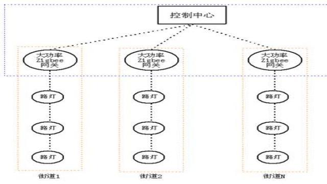 无线通信网络结构图