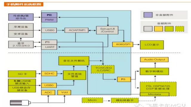 手机附件系统框图