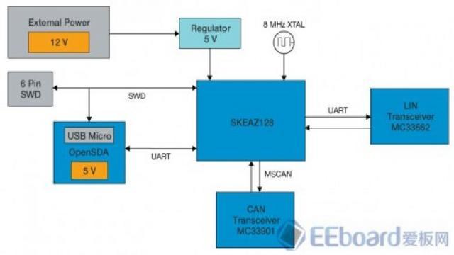 LIN与CAN之间的通信桥梁