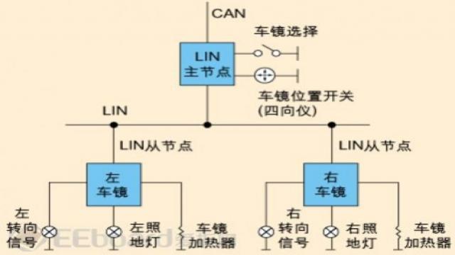 LIN总线作为CAN总线