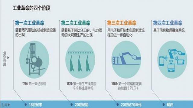 工业革命的四个阶段