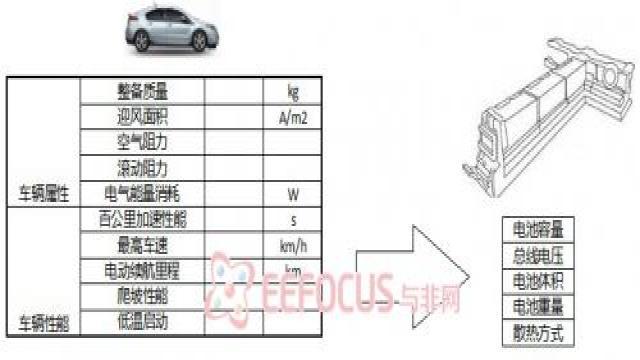 图2 车型规范对电池系统规范的转化