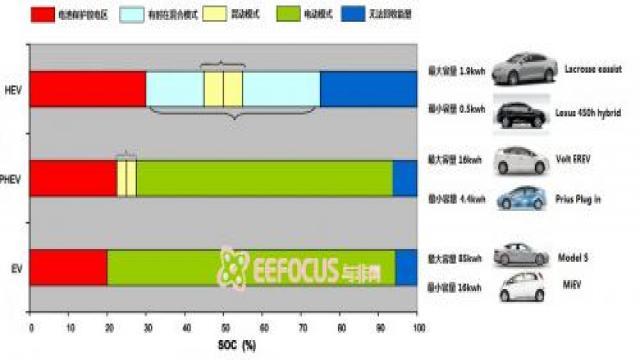 图1 电池状态 vs 车辆模式
