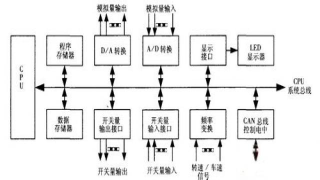 CAN总线混合动力骄车电控系统的设计与实现 3