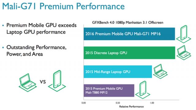 Mali-G71 GPU性能介绍