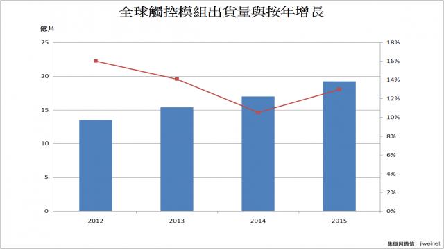 全球触控模组市场增速将回落