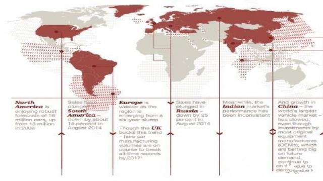 全球汽车市场分布不均匀