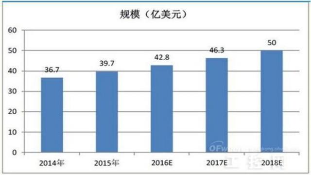 图表3:2007-2018年全球机器视觉市场规模