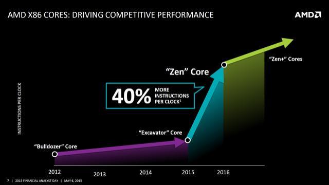 良品率下跌AMD Zen芯片组被曝缺陷:USB 3.1掉速