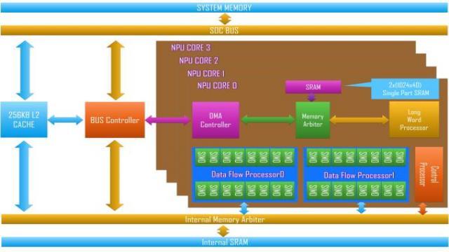 中星微NPU架构图