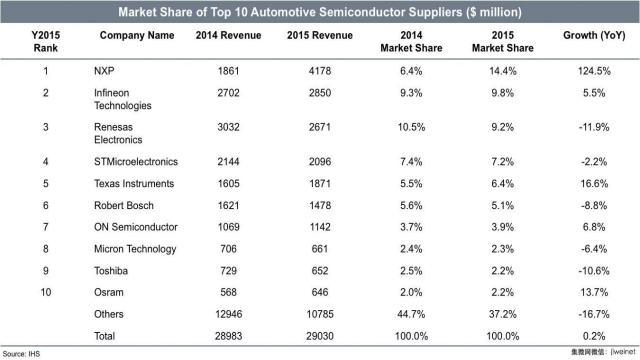 全球前十大车用半导体供应商市占率排名