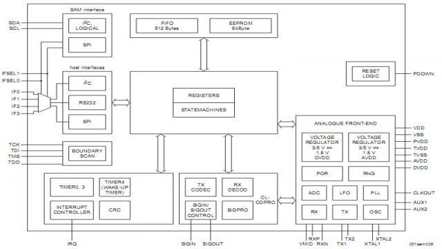 MFRC631结构框图