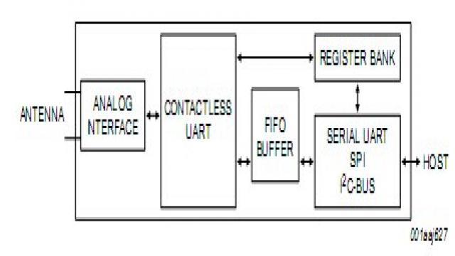 MFRC522结构框图