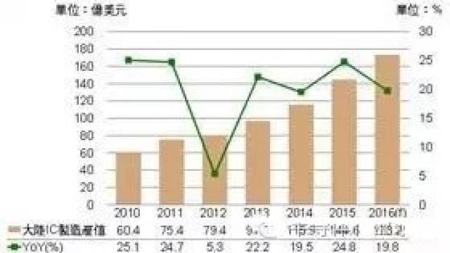 2010~2016年大陆IC制造产值变化与预测