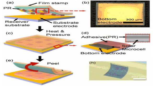 超薄柔性砷化镓太阳能微电池的制作流程。