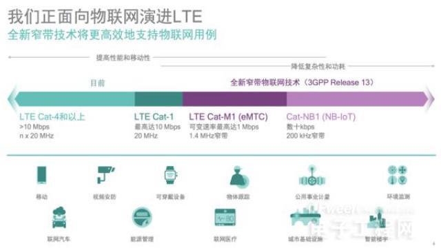 LTE向两级发展