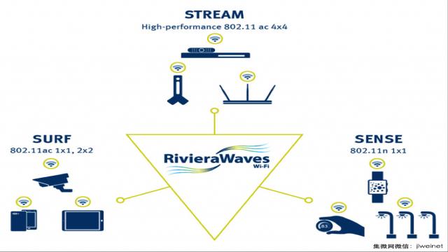 解密RivieraWaves Wi-Fi平台