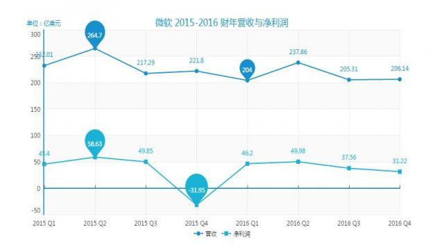 微软2015-2016营收对比图