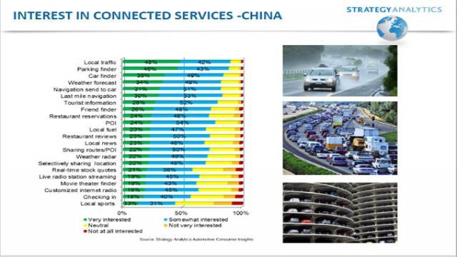 中国消费者对汽车相关服务的感兴趣程度