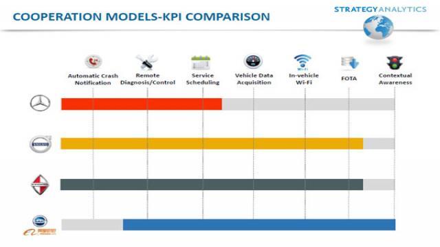 几家车厂在前端领域的发展比较