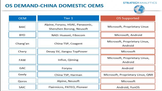 国内OEM软件供应商一览