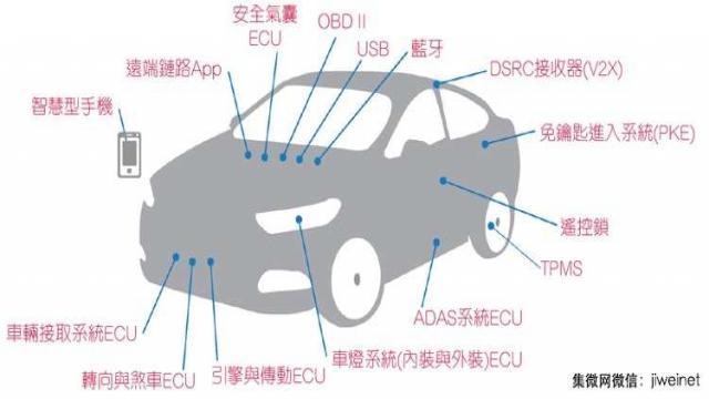 连网汽车驶向安全的未来