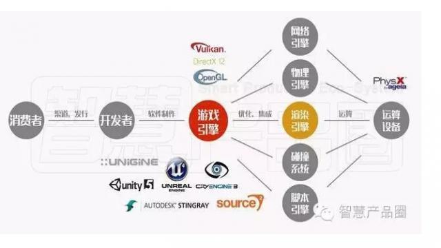 国内外主流VR引擎大比拼:VR引擎哪家强?