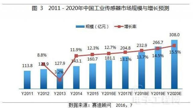 2011-2020中国物联网增长趋势3