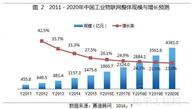 2011-2020中国物联网增长趋势2
