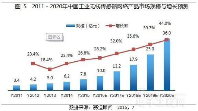 2011-2020中国物联网增长趋势5