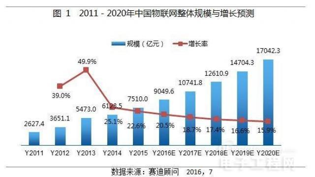 2011-2020中国物联网增长趋势