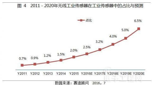 2011-2020中国物联网增长趋势4